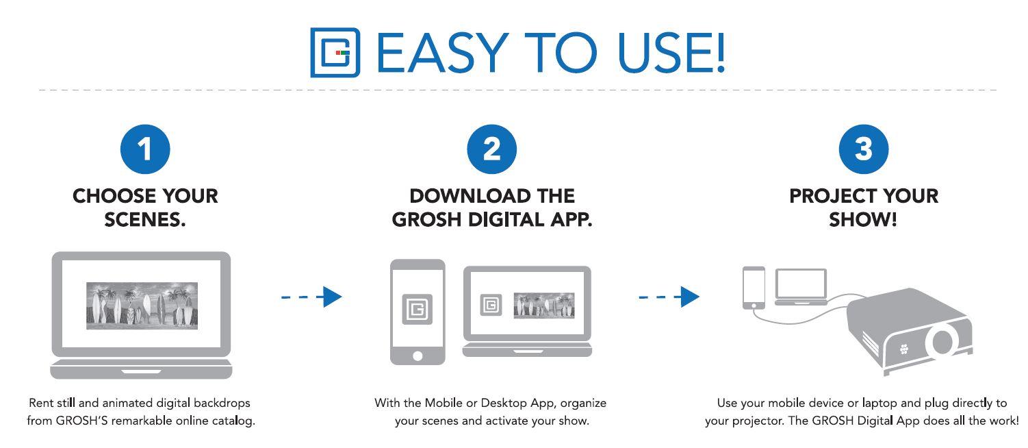Grosh Digital infographic